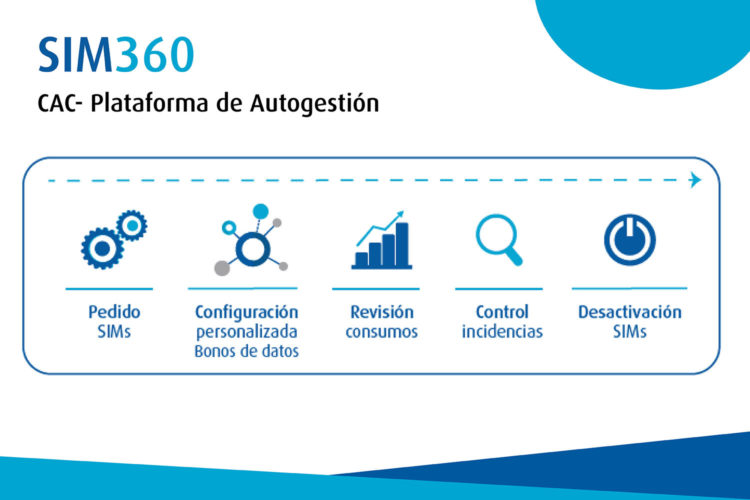 Alai Secure plataforma de autogestión SIM360