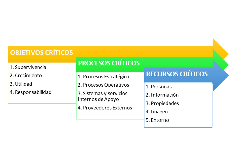 continuidad de negocio cadena de objetivos