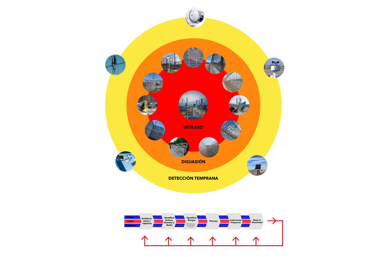sector energético mexicano modelo de protección perimetral