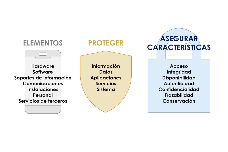 Buenas prácticas en ciberseguridad:elementos a considerar en una política de seguridad.