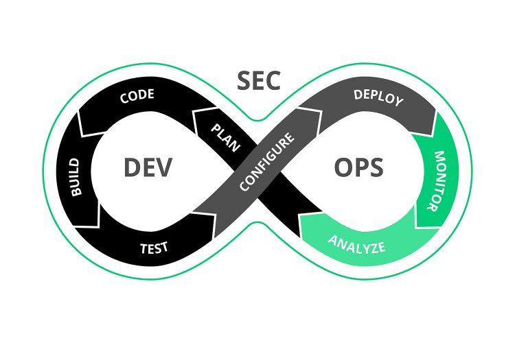 concepto DevSecOps de seguridad de las aplicaciones